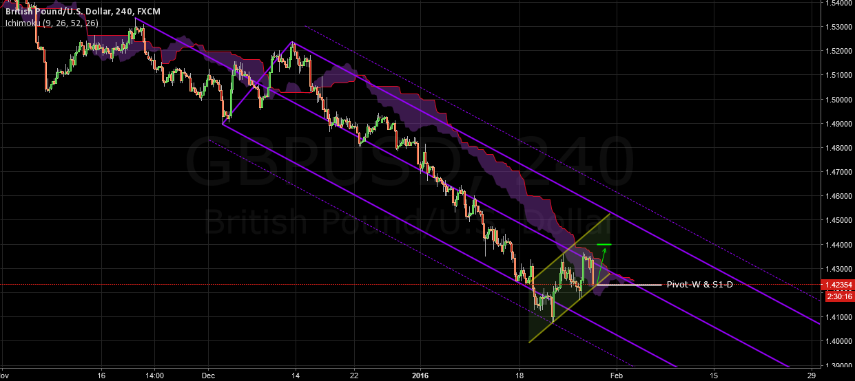 GBPUSD Pitchfork & Channels