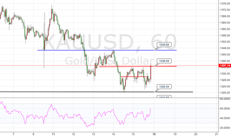 XAUUSD: The focus of the gold market next week on the 1347 area of gain