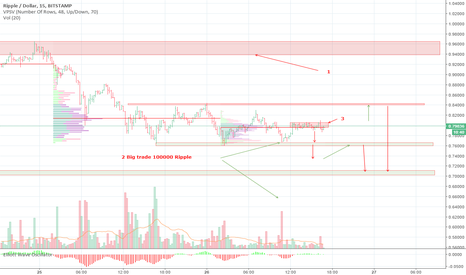 XRPUSD: RPUSD technical analysis of price by volume