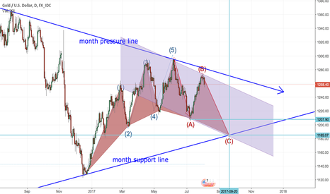 XAUUSD: gold will go C wave