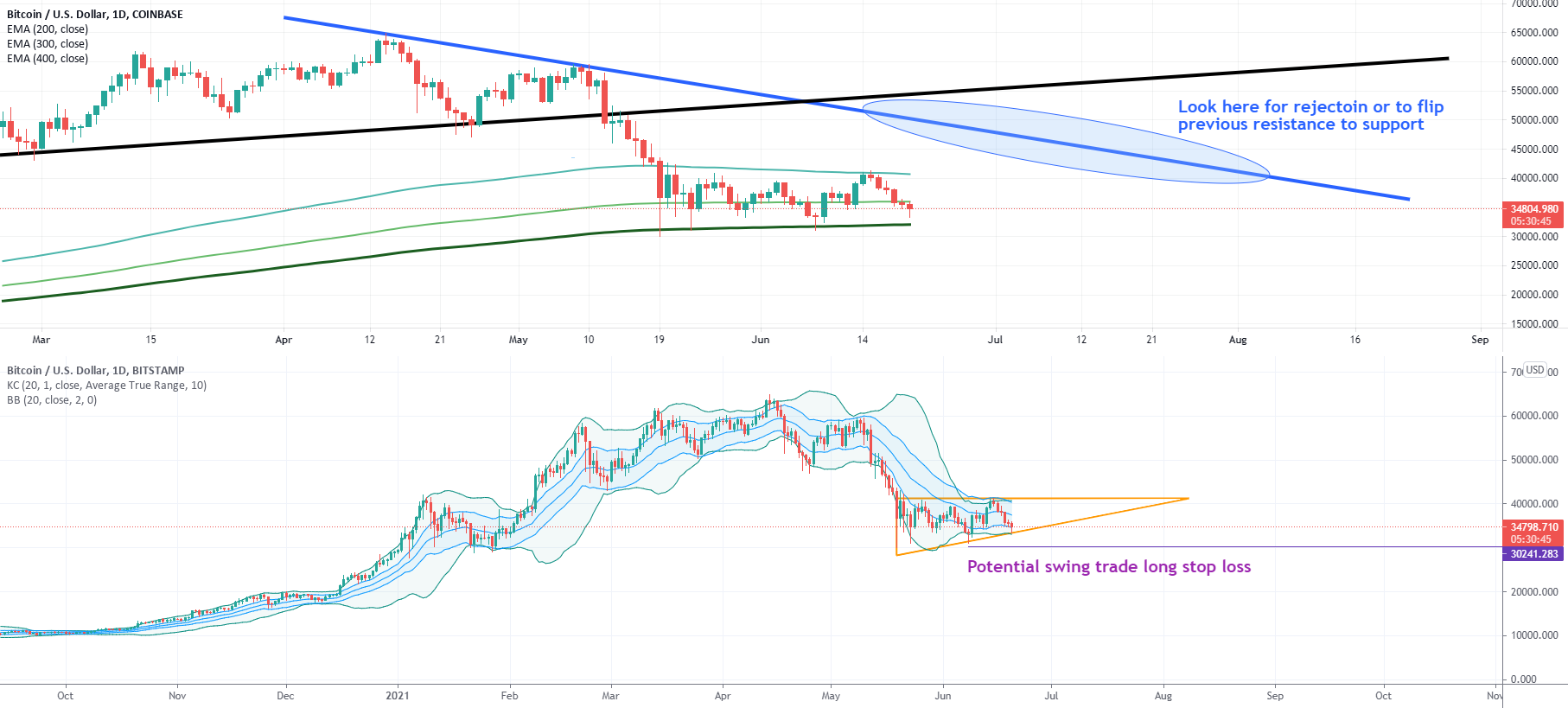 Bitcoin at Numerous Technical Supports for COINBASE:BTCUSD by This_Guhy