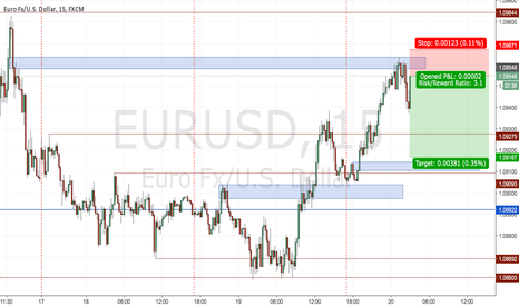 EURUSD: scalping the EU