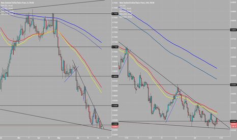 NZDCHF: NZDCHF - Long or Short Breakout?