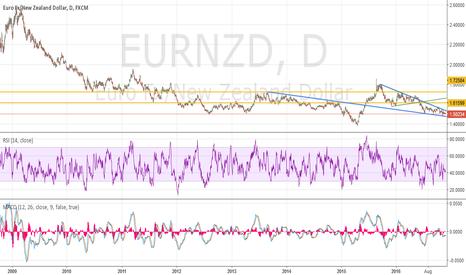 EURNZD: EN longer term (bearish?) wedge daily chart