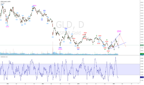 GLD: Long GLD - Probable Expanded Triangle (Elliott Wave IV)