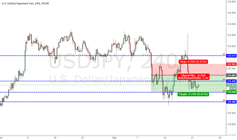 USDJPY: Analysis USDJPY - 22/12/2015