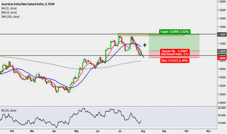 AUDNZD: Australian Dollar/New Zealand Dollar, Daily