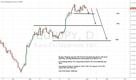 EURJPY: Eurjpy Short Advice as holding below 131