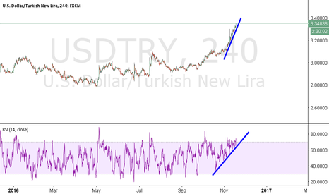 USDTRY: Amazing rally amazing rsi.. Can't believe this ..it