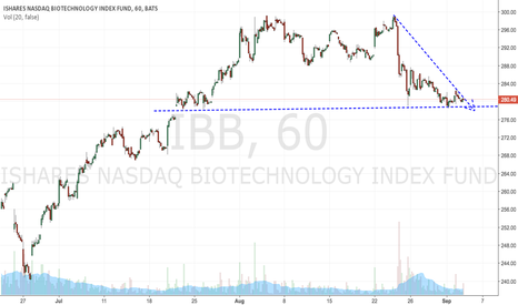 IBB: $IBB - bearish