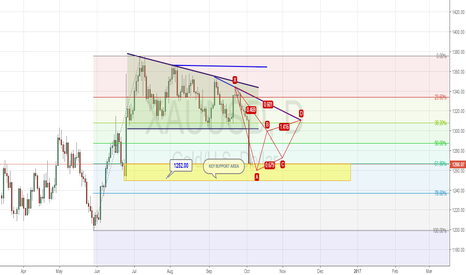 XAUUSD:  prediction to  Harmonic  Pattern formation