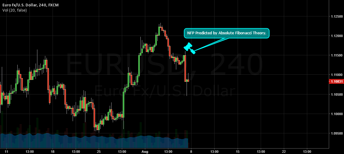 EU | pip in a pip | Predicted by Absolute Fibonacci Theory.