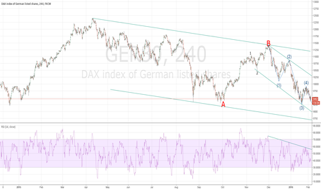 GER30: DAX30-STAY SHORT