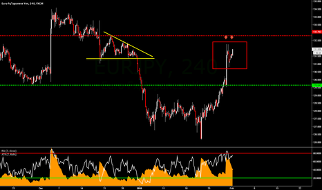 EURJPY: EURJPY: 4 Hour Potential Double Top and/or 2618