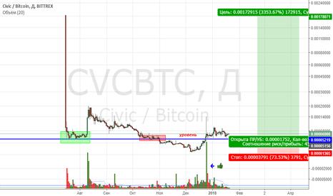 CVCBTC: CVCBTC