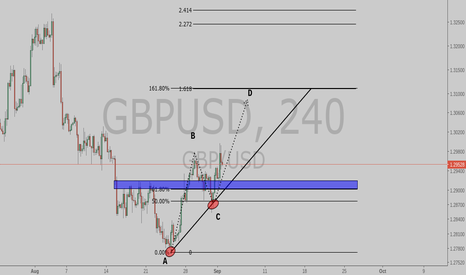 GBPUSD: Will it Feel the extension?????