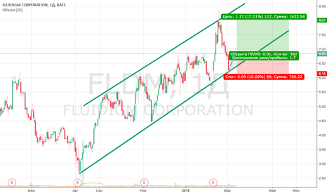 FLDM: FLD