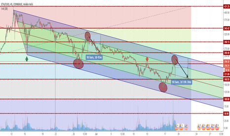 ETHUSD: ETH still shows downtrend