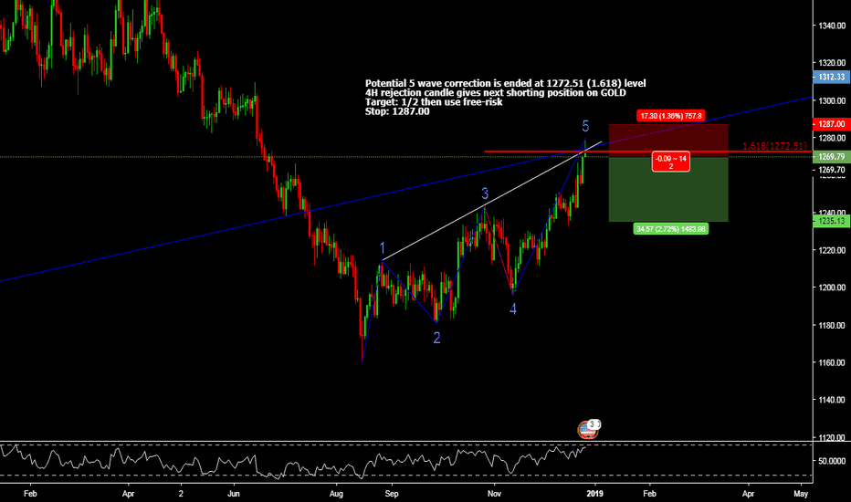 XAUUSD: Weekly correction is end