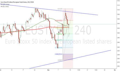 EUSTX50: Gráfico EUROSTOXX