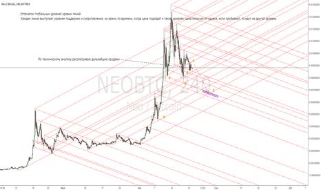 NEOBTC: Bitcoin Отпечаток глобальных уровней кривых линий