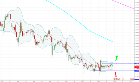 USDCAD: USDCAD - 60 - Getting squeezed.
