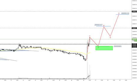 RDDBTC: RDD ReddCoin Potential Price Pathway