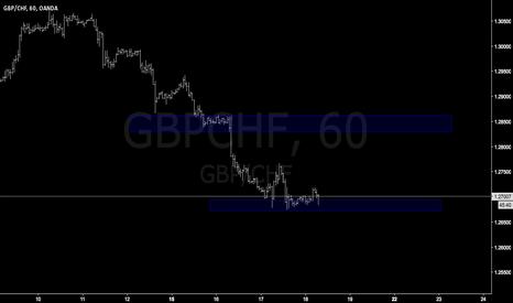 GBPCHF: GBPCHF really easy trade