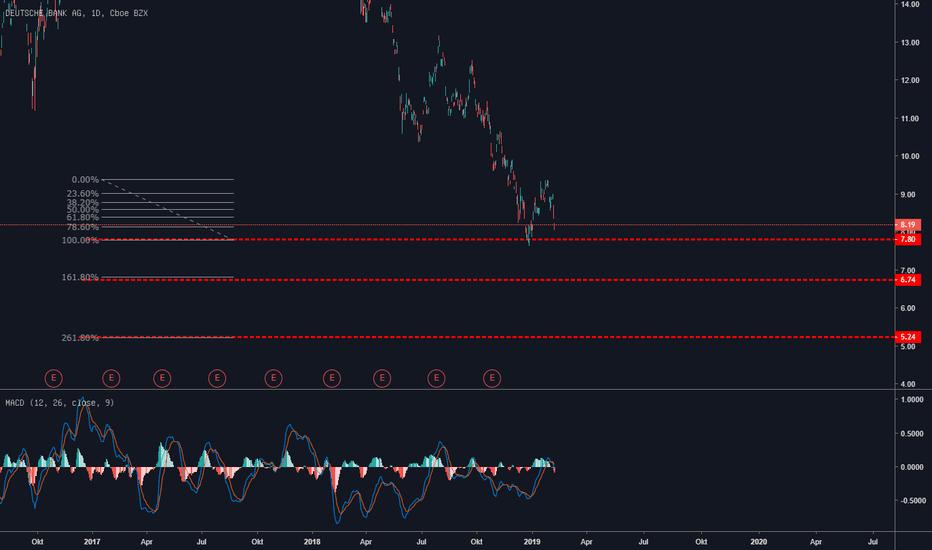DB: Deutsche Bank AG Short