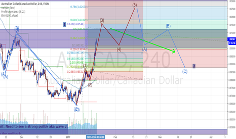 AUDCAD: Ewave w/ Supply and Demand. 4HR 1 to 2