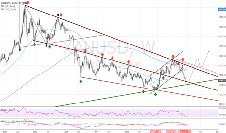 XAUUSD: Gold: 2017 Technicals