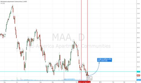 MAA: MAA - Insider Buying