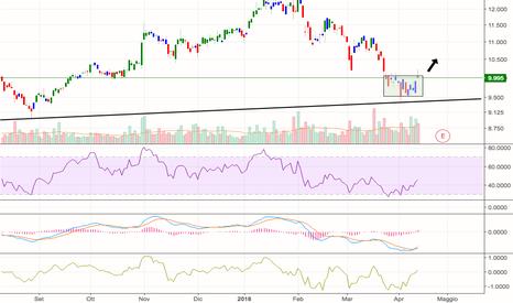 CNHI: Stock: CNHI. Rsi + Macd. Long Strategy