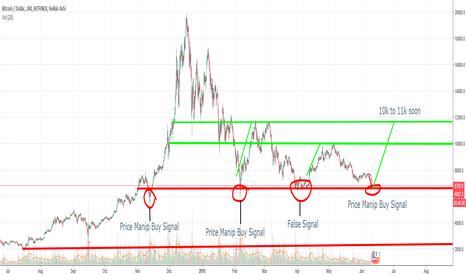 BTCUSD: BTC Bull soon Price Signals 10-11k next stop