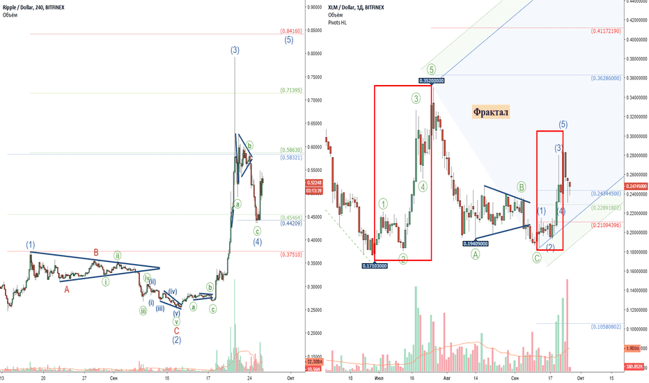 "XRPUSD: Ripple (XPR) и Stellar (XLM): Возвращение ""Buy & Hold"""