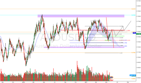 AUDUSD: AUDUSD - Price follow...