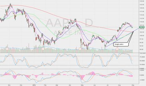 AAPL: Great entry if price visit 102.5 trendline