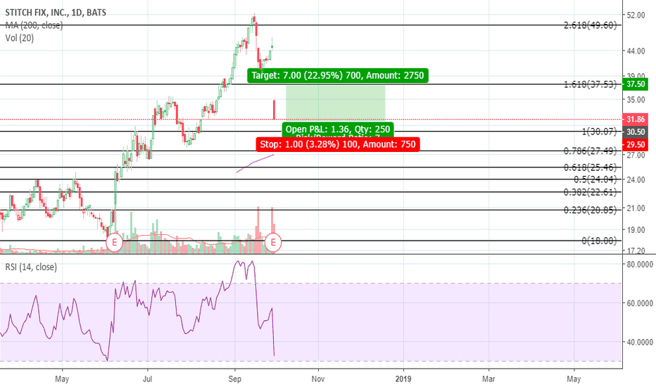 SFIX: Watching for return to Fib support after earnings drop