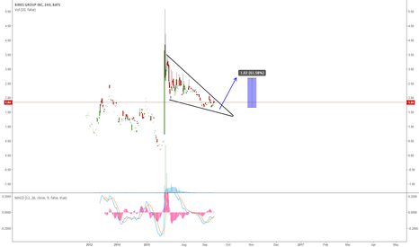 BGI: BGI: LOOKING FOR A BREAKOUT TO THE UPSIDE