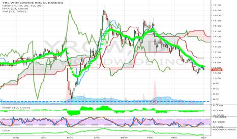 YRCW: below cloud freight
