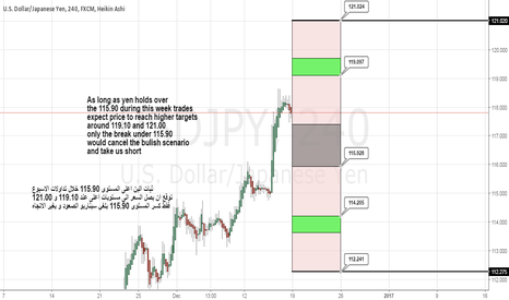 USDJPY: USDJPY Weekly cycle
