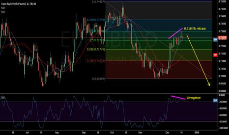 EURGBP: EUR GBP multiple bearish signals