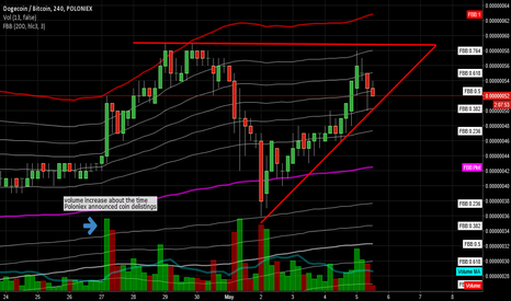 DOGEBTC: Dogecoin approaching breakout of ascending triangle pattern