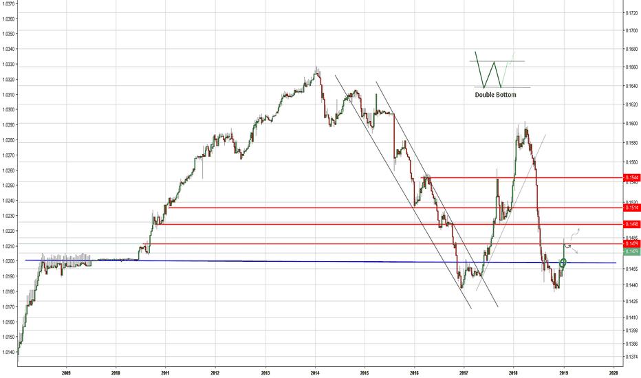 CNYUSD: CNY/USD - Long