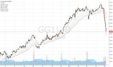 GG1!: Euro Bund
