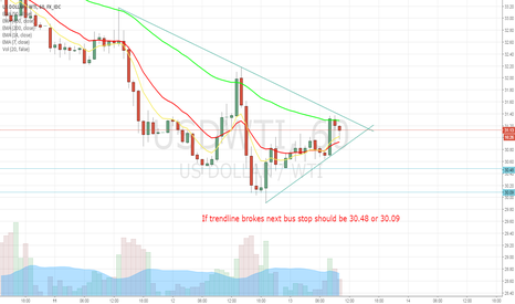 USDWTI: moves o WTI