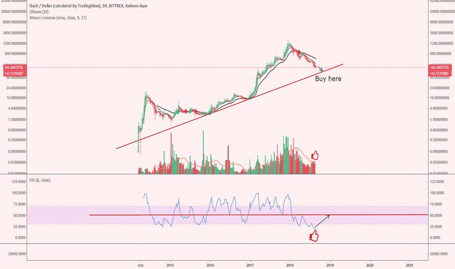 DASHUSD: Dash/USD buy zone