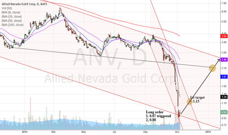 "ANV: When price fall into ""ABYSS"""