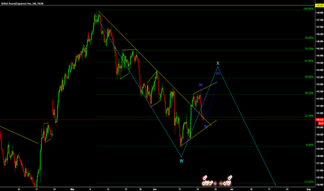 GBPJPY: Short coming