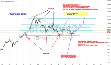 BTCUSD: BTCUSD LONG, broken bearish trendline.  when moon sir?